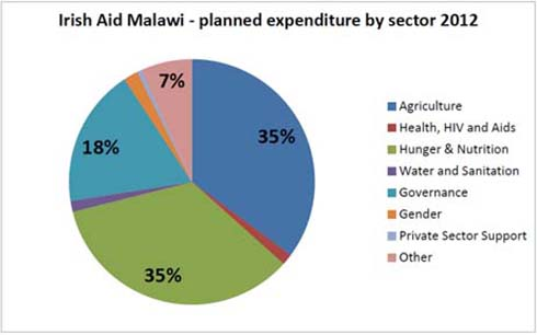 Information on the breakdown of Irish Aid funding to Malawi